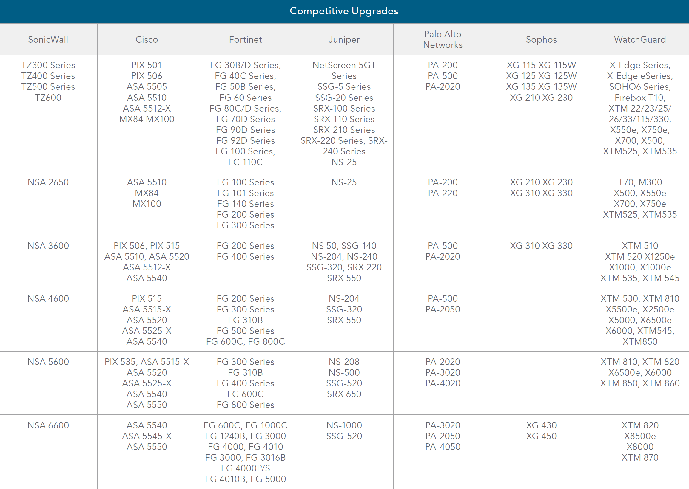 SonicWall Table of Competitive Upgrades