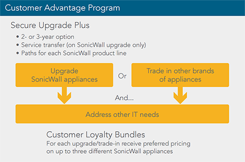SonicWALL Trade Up Promotions